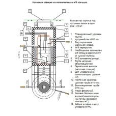 Емкость КНС H-500мм D-890мм